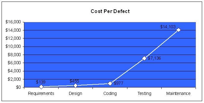 Cost per Defect graph