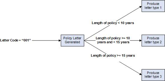 Boundary Analysis