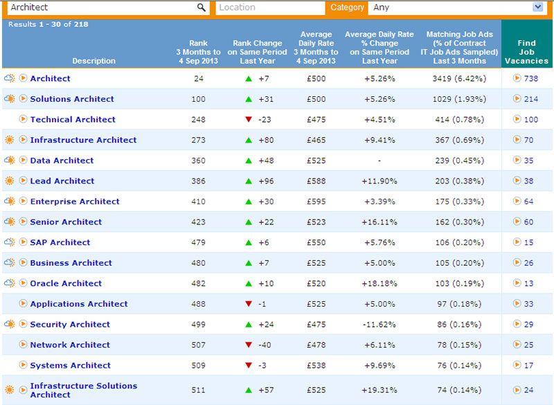 screen shot from itjobswatch.co.uk showing average rates for solution architect type roles
